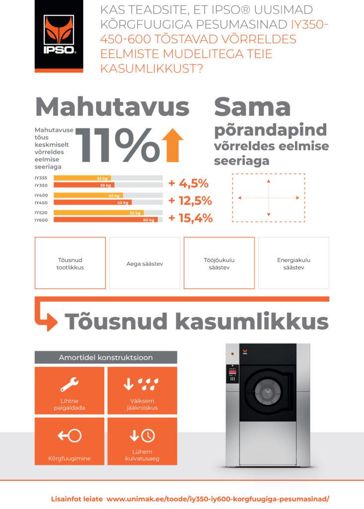 IPSO kõrgfuugiga pesumasinad-IY350-450-600-180427_ESTONIAN
